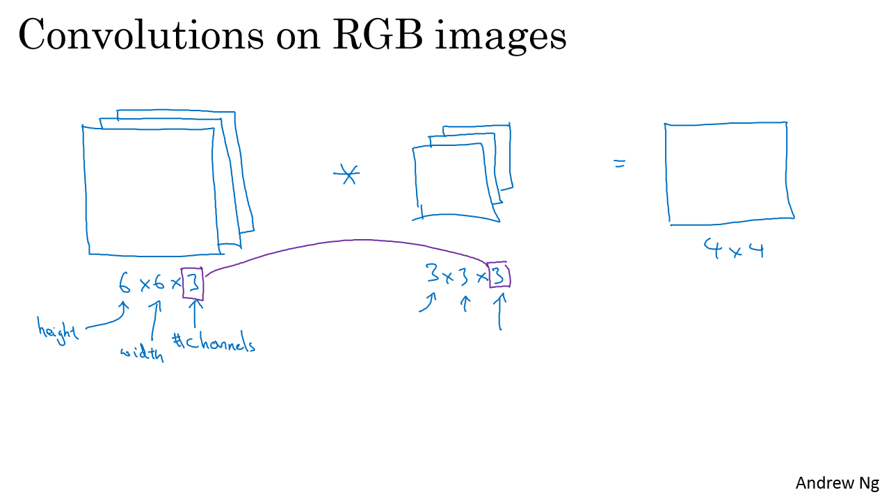 Convolutions on RGB images