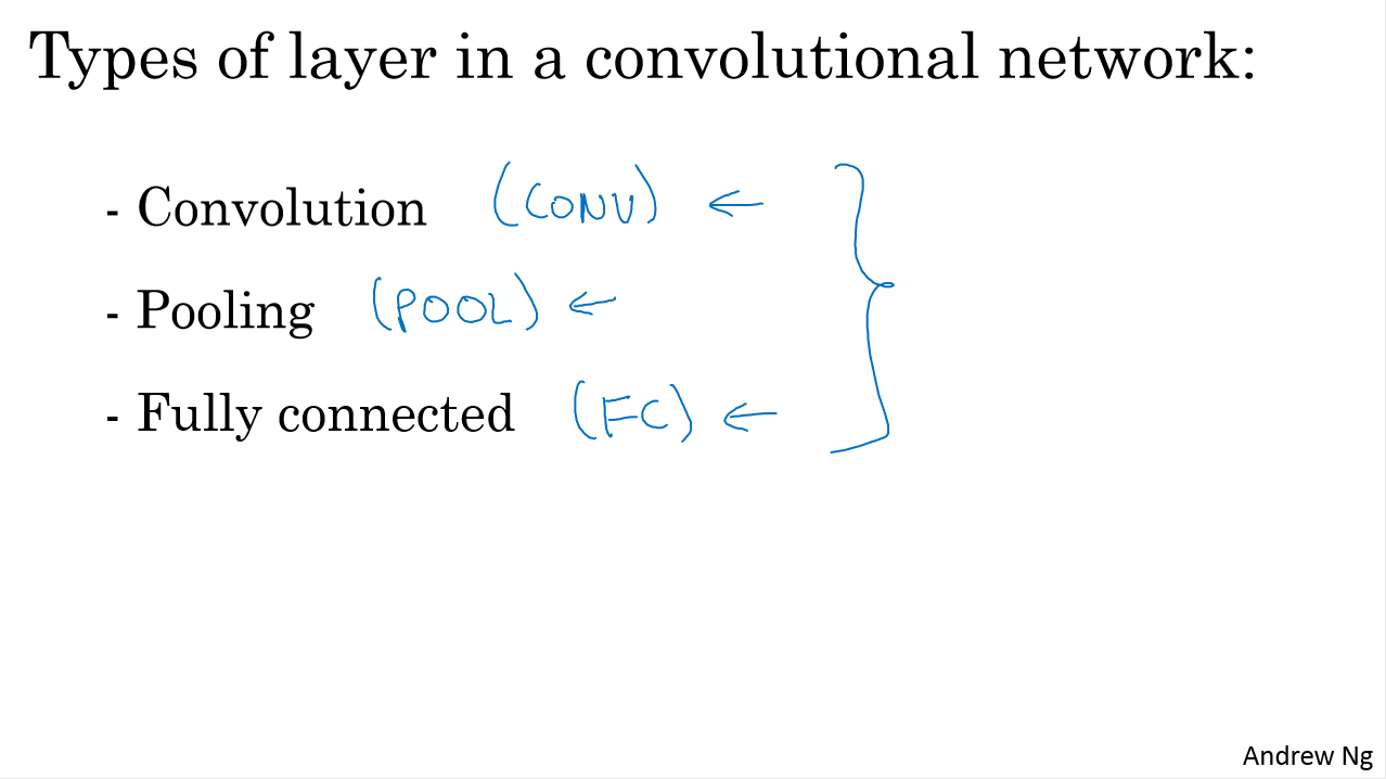 Types of layer in a convolutional network