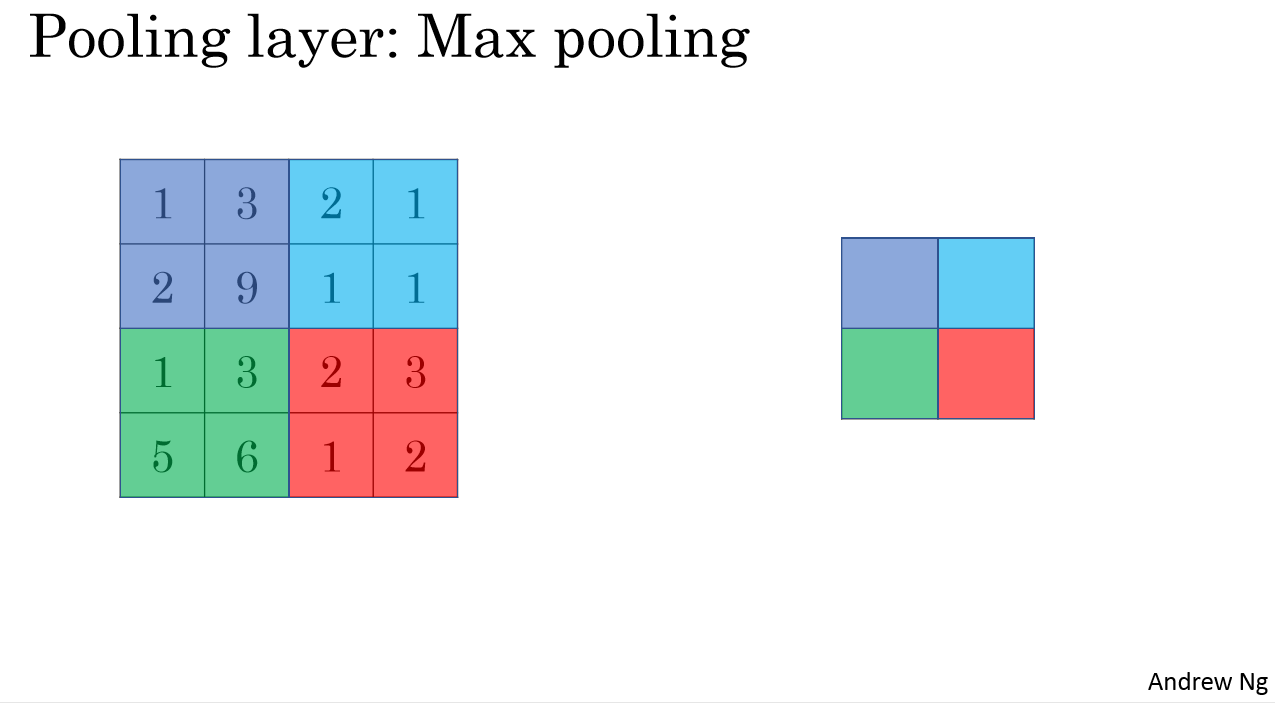 Max pooling