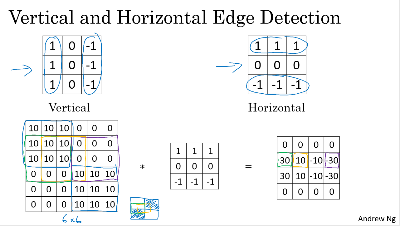 Vertical and Horizontal Edge Detection