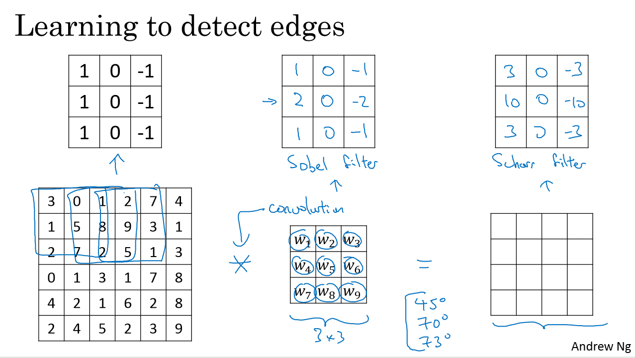 Learning to detect edges